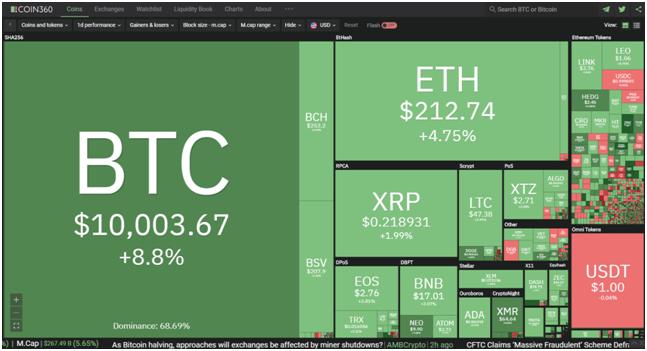 Bitcoin 8 maggio